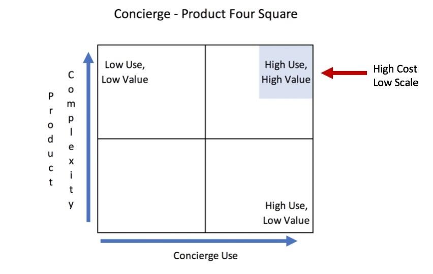 concierge 4 square